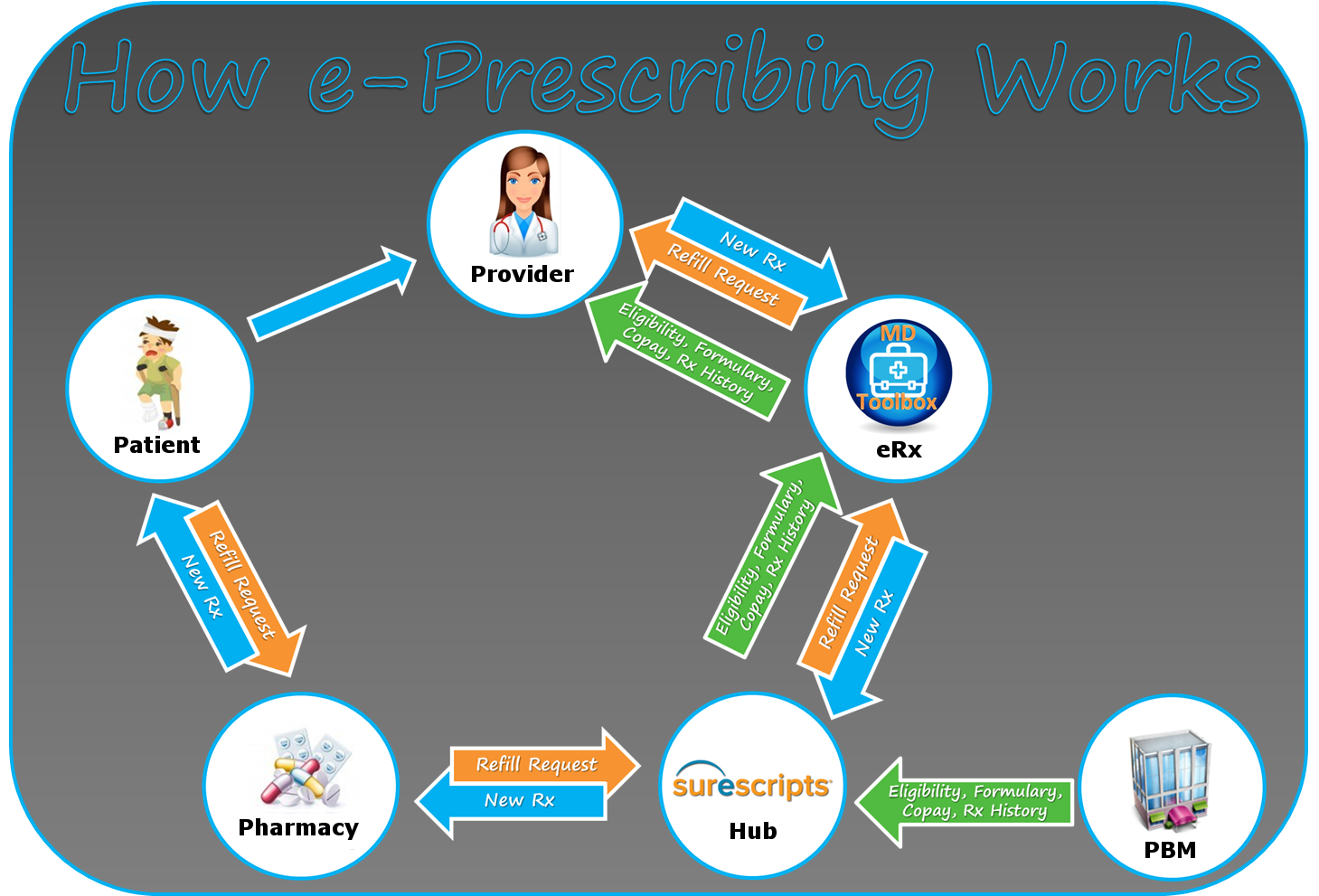 electronic prescribing Eprescribing or electronic prescribing is a technology framework that allows physicians and other medical practitioners to write and send prescriptions.